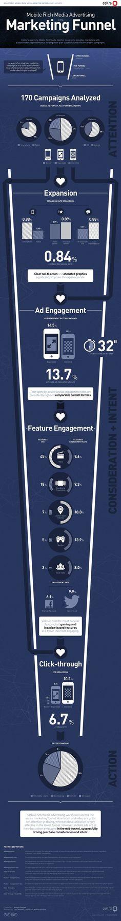 Best Practice Mobile Ad-Kampagnen