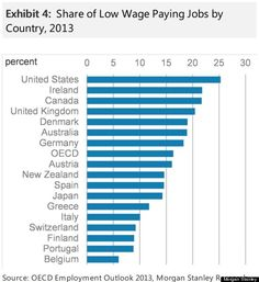"""America is finally at the top of one world chart. unfortunately, it's not a reason to get excited. the USA has more LOW PAYING jobs than any other developed country in the world. 