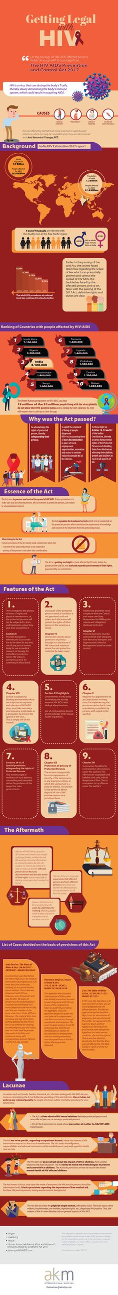 The HIV AIDS Prevention and Control Act 2017 Hiv Aids, Akm, The Agency, Supreme Court, Infographics, Acting, Infographic, Info Graphics