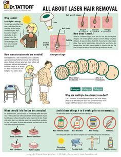 How Laser Hair Removal Works Infographic