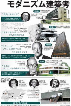 (文化の扉)モダニズム建築考 四角く無国籍、世界に衝撃:朝日新聞デジタル