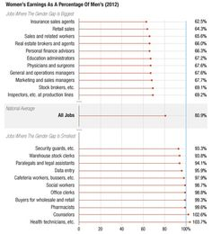 Women's Earnings As a Percentage of Men's (2012)  [click on this image to find a short clip and discussion on the gender wage gap]  Source: NPR's Planet Money, data from Bureau of Labor Statistics
