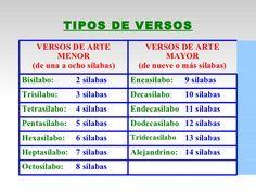 Tipos de versos