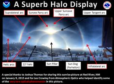 2015-01-09. An annotated version of Joshua Thomas's photo taken in Red River, New Mexico. The National Weather Service at La Crosse, Wiconsin provided the labeling for the various atmospheric phenomena shown in this amazing picture.