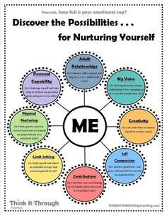 Discover The Possibilities For Nurturing Yourself Pictures, Photos, and Images for Facebook, Tumblr, Pinterest, and Twitter
