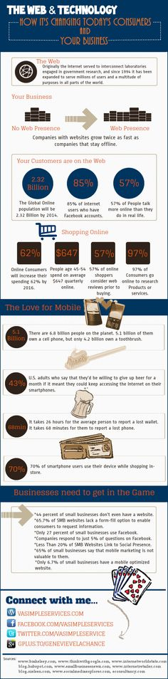 The Web & Technology: How It's Changing Today's Consumers and Your Business[INFOGRAPHIC]