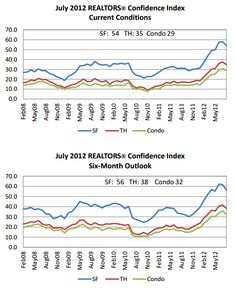 US Realtors are signaling a correction in the housing market.