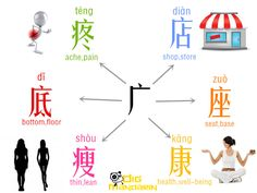 #Learning #ChineseCharacters with #radical 广  广(guǎng):wide, extensive 疼:疼痛pain; 店:商店shop;  底:底部 bottom;  座:座位seat; 瘦:胖瘦 fat and thin; 康:健康 healthy