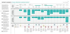 patient journey mapping - Google Search