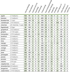 Nutrition Chart for Fruit  from Tony Tantillo - Health and Nutrition - Charts