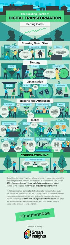 The Building Blocks of Digital Transformation - #infographic