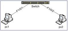 Monitoreo de Red y Computación: Configuración de Vlans en Switch Cisco Descripción...