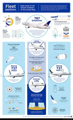 United Airlines Fleet 787  A350  737  Infographic 2013