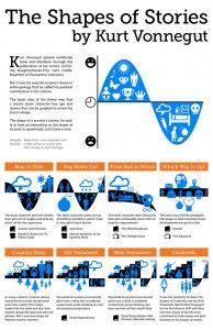 Kurt Vonnegut's Shapes of Stories in #infographic form - #storytelling #digitalstorytelling
