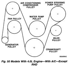 Image result for 1999 jeep cherokee serpentine belt diagram
