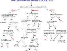 Sn1, Sn2, E1, E2 Flow Chart!