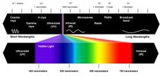 Electromagnetic+Spectrum+http://www.infohow.org/science/physics/electromagnetic-spectrum/
