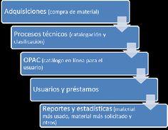 Sistemas Integrados de Gestión Bibliotecaria: una visión general | Doknos Messages, Templates, Shopping, Libraries, Management, Models, Stenciling, Stencils