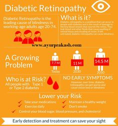 Get the reliable treatment of Diabetic Retinopathy in India From Prakash Nethralaya & Panchkarma Kendra, Jaipur, India.