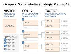 Social Media Strategy Goal Planning Tree