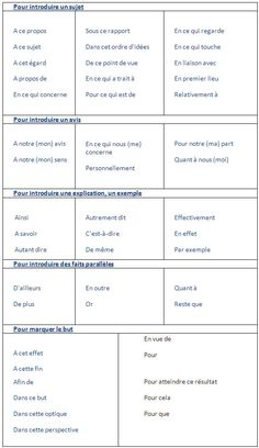 Les principaux mots de liaison en français - learn French,words,vocabulary