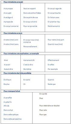 Les principaux mots de liaison en français - learn French,words,vocabulary