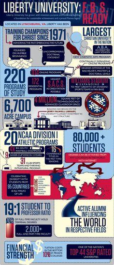 Liberty University Infographic by Lauren Stell, via Behance