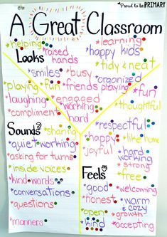Teachers can build student social responsibility and encourage good behavior by creating a classroom contract using children's ideas about what a great classroom should be. Perfect for back to school and building classroom community! Helpful anchor chart idea and FREE printable included! #classroommanagement #teacherfreebie #socialresponsibility #classroomrules #anchorchart #backtoschool