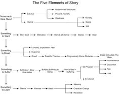 Five Elements of Story