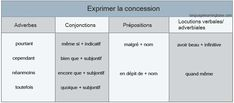 L'expression de l'opposition et de la concession - learn French,grammar,words