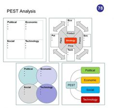 PEST is an acronym that stands for Political, Economic, Social and Technological factors affecting a business decision. It is a framework used in the early phases of strategy development to describe the landscape and environment in which a firm operates.