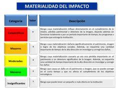 Matriz de Riesgos / Materialidad   Nidia Sarmiento Internal Control, Business, Google, Risk Matrix, Risk Management, Industrial Safety, Accounting, Tips, Stencils