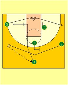 In this new post we're going to see a new Lithuanian set play, which is used by them to seek 5 at the low post or 4 at the top for a shoot...