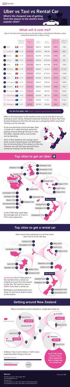 Uber vs Taxi vs Rental Car