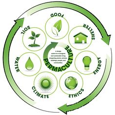 earthwork permaculture   Permaculture Design Course (Certified) May 17th, 2014 in Marrakech ...