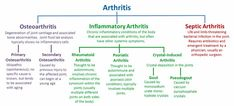 There are more than 200 illnesses and diseases that are under the arthritis or arthritic umbrella. What's mentioned in this post could be used to relieve all of them, but will be focusing on …