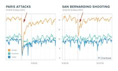 Diversidad gráficos del informe Chartbeat. Paris Attack, Google Facebook, Line Chart, Socialism, Diversity, Social Networks