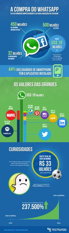 Compra do WhatsApp Social Marketing, Inbound Marketing, Whatsapp Marketing, Facebook Marketing, Digital Marketing, Media Web, Internet, Future Tech, Startups