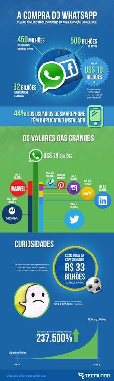 Infográfico - Tudo sobre a compra do WhatsApp pelo Facebook.