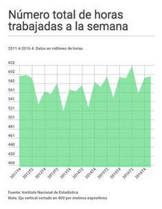 Eduardo Garzón Asesor de economía en Ayuntamiento de Madrid. Doctorando en Economía Internacional  Ya han pasado más de 5 años desde que Rajoy alcanzase la Presidencia del Gobierno en diciembre de 2011 y el paro, aunque ha descendido desde entonces, continúa siendo el mayor problema económico de