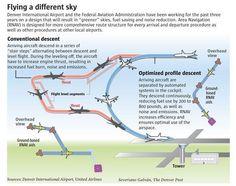 Denver Int'l (DEN) Airport arrival descent patterns.