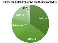 Goa Opinion Poll: AAP will win with a decent number of seats latest Survey by…