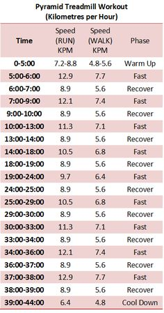 Here's the 44 min Pyramid Treadmill Workout in kilometres for those of us with different treadmills! Originally on sweettoothsweetlife.com