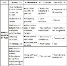 Chores for kids by age group