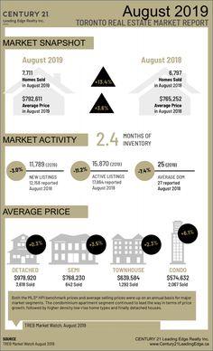 August's Market Snapshot | Rob Mills, Century 21 Leading Edge Realty Inc., Brokerage *