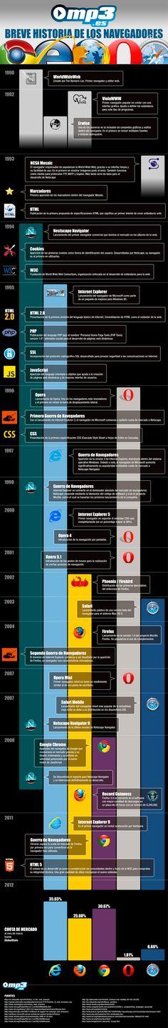 Breve historia de los navegadores. Te presentamos un interesante recorrido por la historia de los navegadores más importantes de la red. Un sin número de acontecimientos que ponen a punto la batalla para consagrarse líder en Internet.