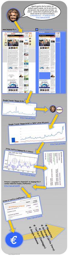 Grillo, Amazon, Adsense, Casaleggio, M5S, Blog, ... bah! #infografica