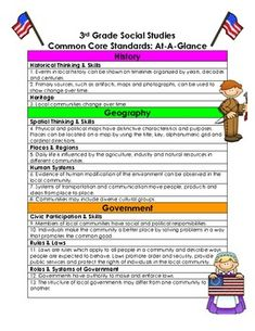 This is a list of all strands, topics, and standard statements for third grade social studies common core state standards. Everything has been comb...