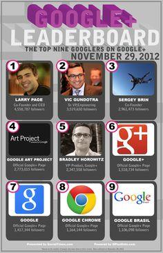 The top 9 Googlers on Google+ #infografia #infographic #socialmedia