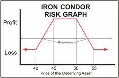 """Iron Condor Options Strategy The Iron Condor spread is one of the strategies taught in the popular Options Trading Pro System. But the secret lies in knowing how and when to adjust losing positions so that you turn them into profitable ones. This is called """"trading by the numbers"""" and requires an understanding of """"The Option Greeks"""" and how to use them."""
